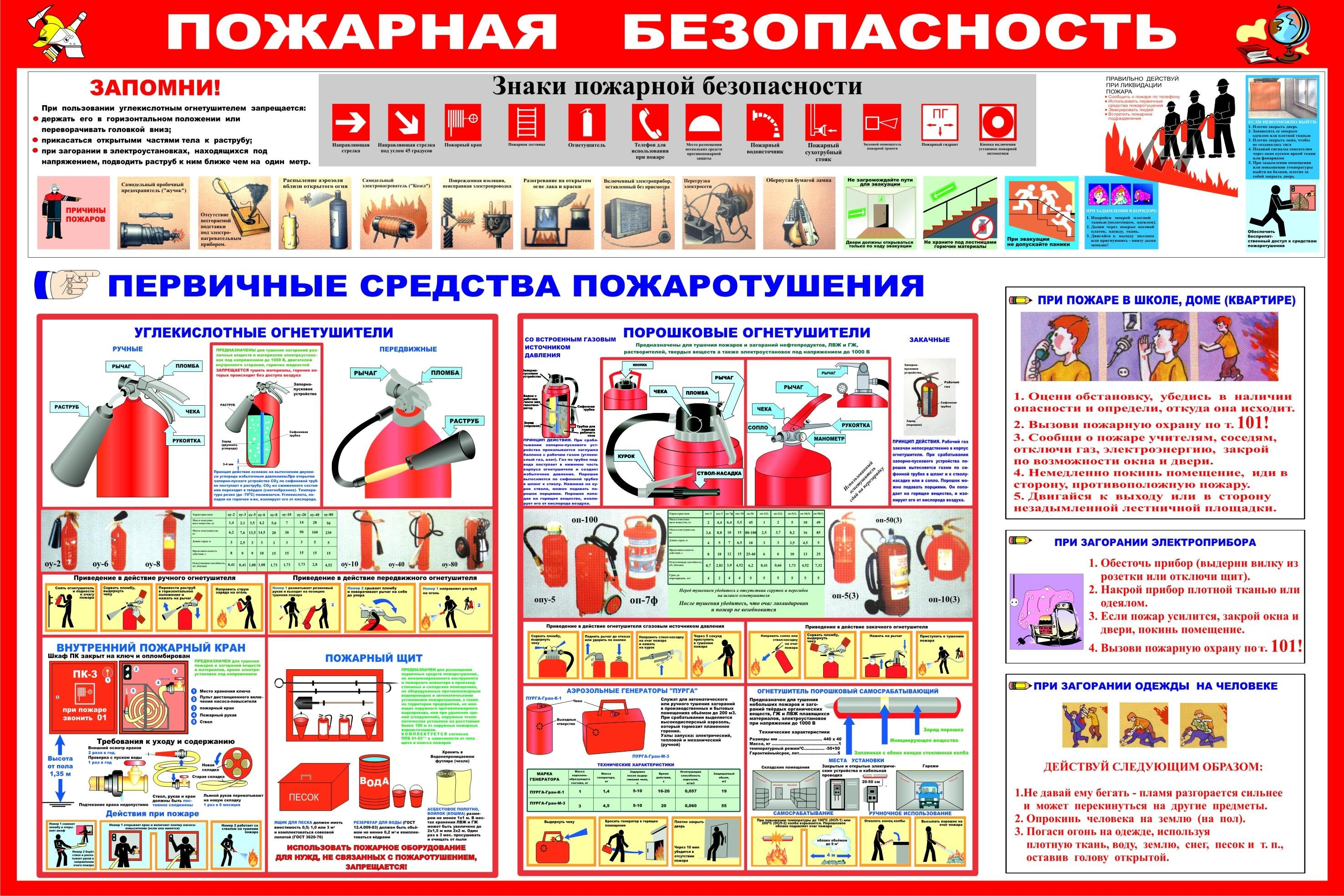 инструкции пожарной безопасности в больницах